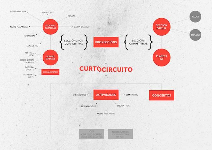 Diagrama de Curtocircuíto